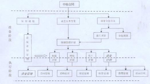 三,项目成本管理信息化工程的实施目标 &n